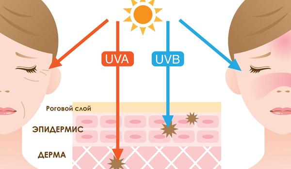 اشعه uva uvb، اشعه مضر نور خورشید،
